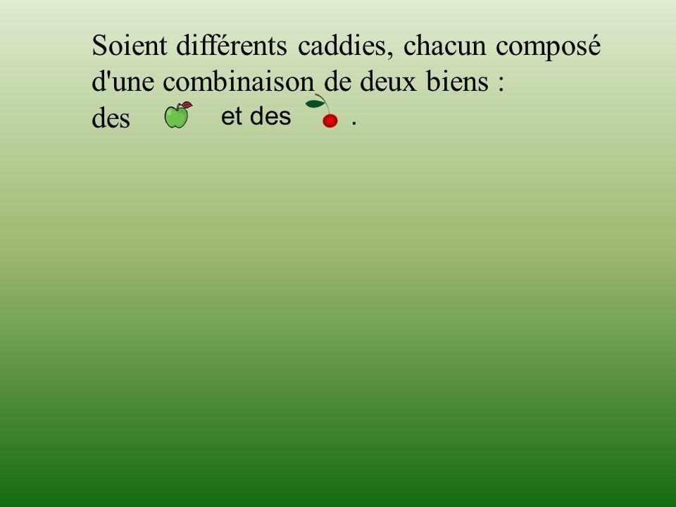 Soient différents caddies, chacun composé d'une combinaison de deux biens : des et des.