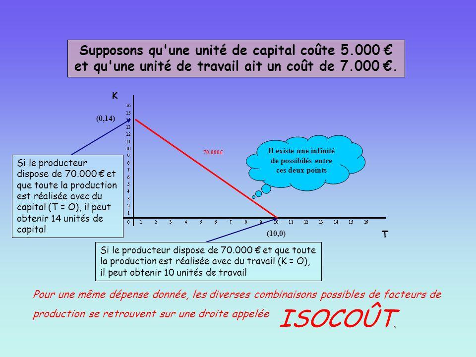 K T 70.000 Supposons qu'une unité de capital coûte 5.000 et qu'une unité de travail ait un coût de 7.000. Si le producteur dispose de 70.000 et que to
