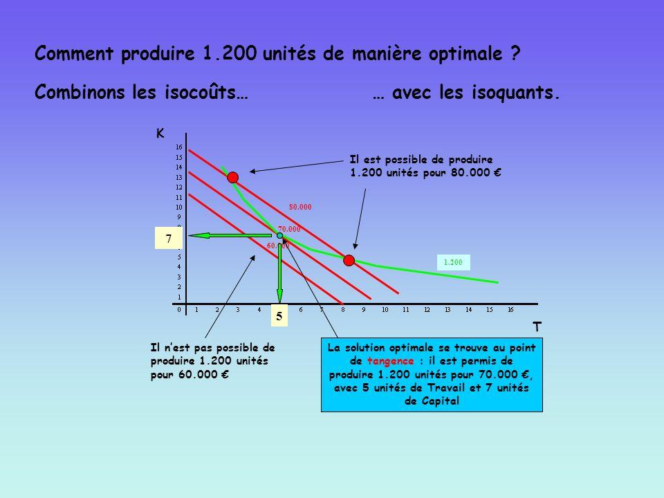 K T 70.000 Combinons les isocoûts… 60.000 80.000 5 7 1.200 Il est possible de produire 1.200 unités pour 80.000 Il nest pas possible de produire 1.200
