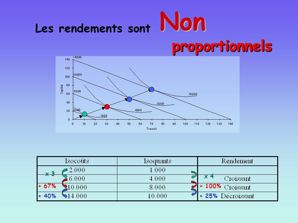 x 3 x 4 + 67%+ 100% + 40%+ 25% Les rendements sont Non proportionnels Non