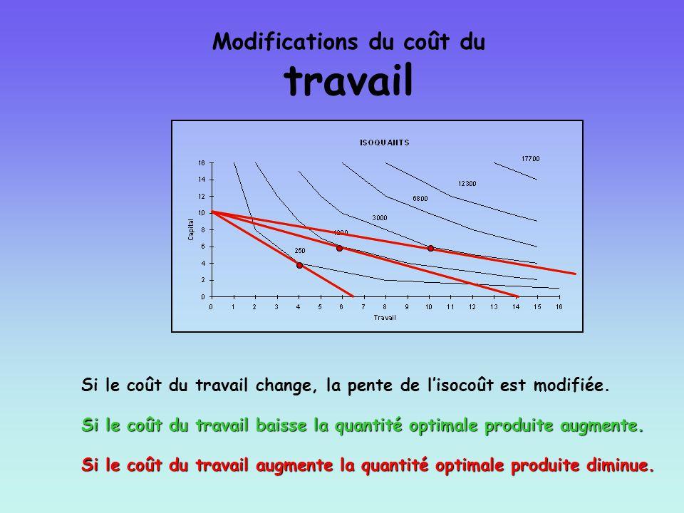 Modifications du coût du travail Si le coût du travail change, la pente de lisocoût est modifiée. Si le coût du travail baisse la quantité optimale pr
