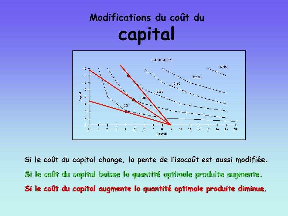 Modifications du coût du capital Si le coût du capital change, la pente de lisocoût est aussi modifiée. Si le coût du capital baisse la quantité optim