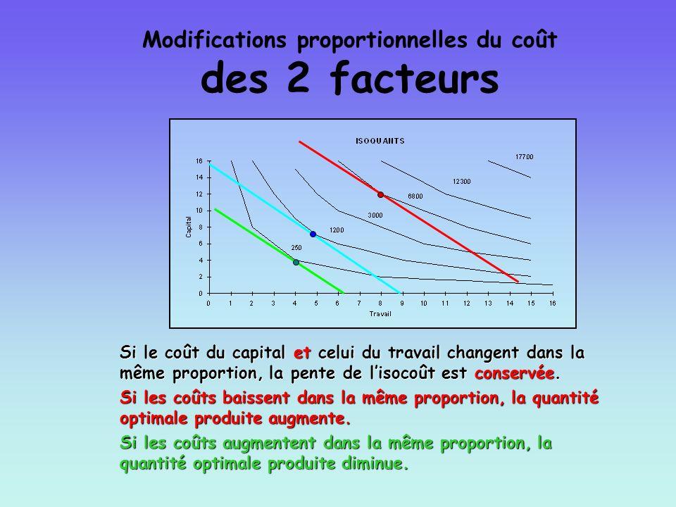 Modifications proportionnelles du coût des 2 facteurs Si le coût du capital et celui du travail changent dans la même proportion, la pente de lisocoût
