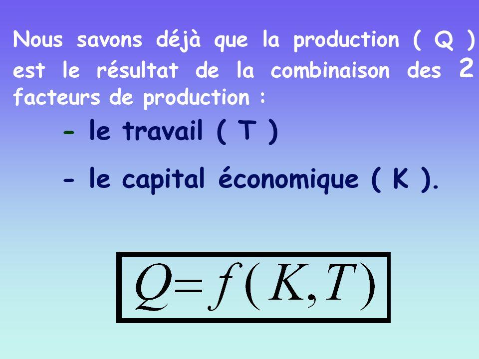 - le travail ( T ) - le capital économique ( K ). Nous savons déjà que la production ( Q ) est le résultat de la combinaison des 2 facteurs de product