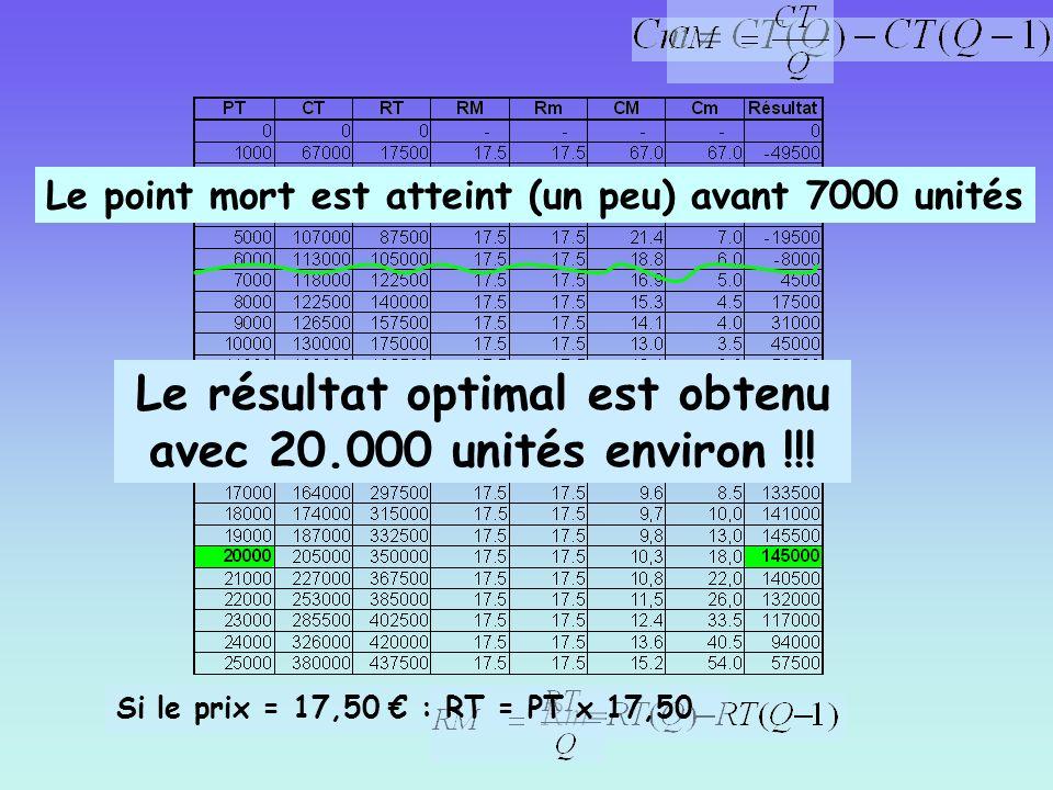 Si le prix = 17,50 : RT = PT x 17,50 Le résultat optimal est obtenu avec 20.000 unités environ !!! Le point mort est atteint (un peu) avant 7000 unité