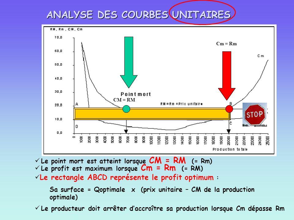 Le point mort est atteint lorsque CM = RM (= Rm) CM = RM Le profit est maximum lorsque Cm = Rm (= RM) Cm = Rm Le rectangle ABCD représente le profit o