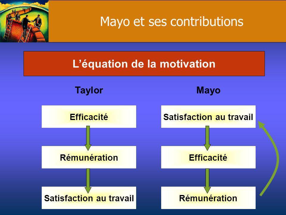 Mayo et ses contributions Léquation de la motivation TaylorMayo Efficacité Rémunération Satisfaction au travail Efficacité Satisfaction au travail Rém