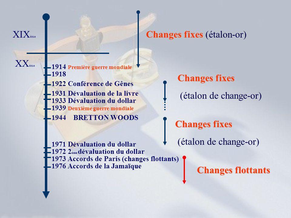 XIX ème Changes fixes Changes fixes (étalon-or) XX ème 1914 Première guerre mondiale 1918 1922 Conférence de Gênes 1931 Dévaluation de la livre 1933 D