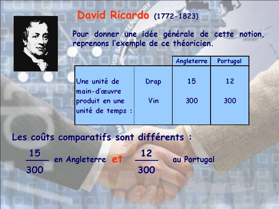 Pour donner une idée générale de cette notion, reprenons lexemple de ce théoricien. David Ricardo (1772-1823) Les coûts comparatifs sont différents :