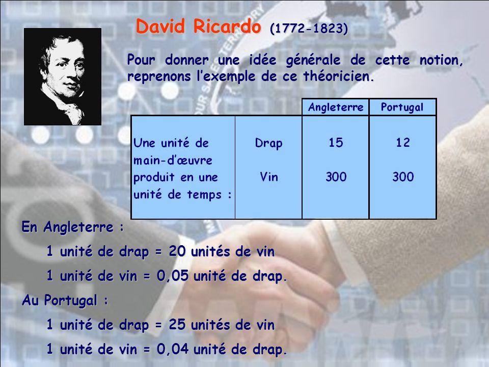 Pour donner une idée générale de cette notion, reprenons lexemple de ce théoricien. David Ricardo (1772-1823) En Angleterre : 1 unité de drap = 20 uni