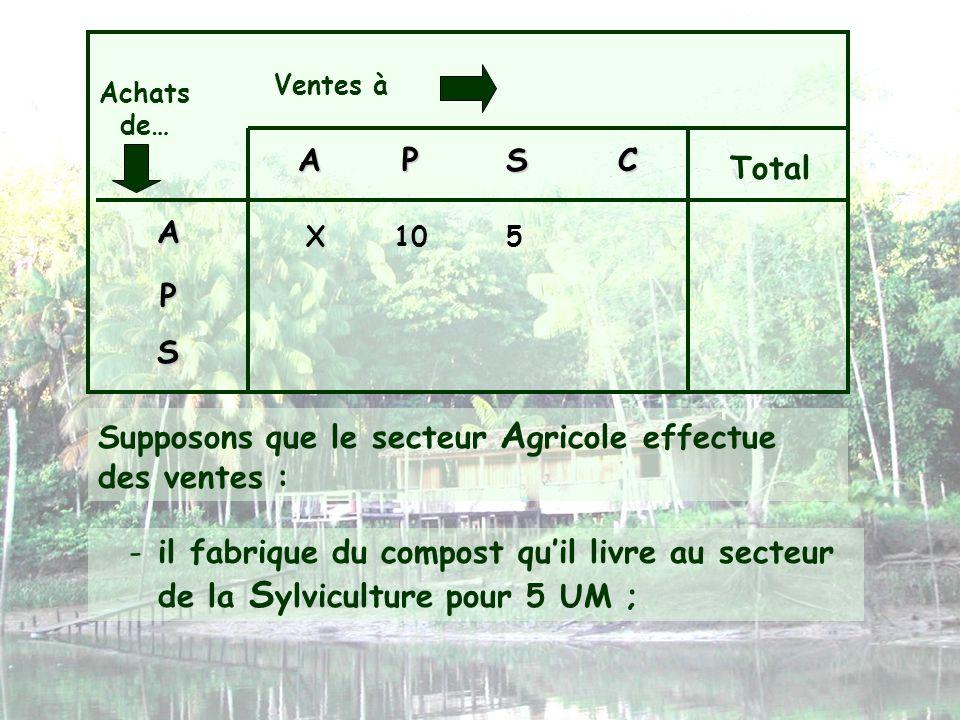 Ventes à Achats de… APSC Total A P S X105 Supposons que le secteur A gricole effectue des ventes : -il fabrique du compost quil livre au secteur de la