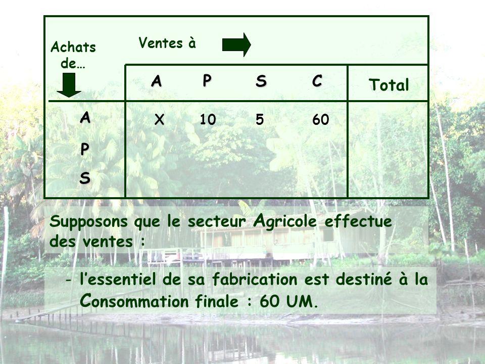 Ventes à Achats de… APSC Total A P S X105 Supposons que le secteur A gricole effectue des ventes : -lessentiel de sa fabrication est destiné à la C on