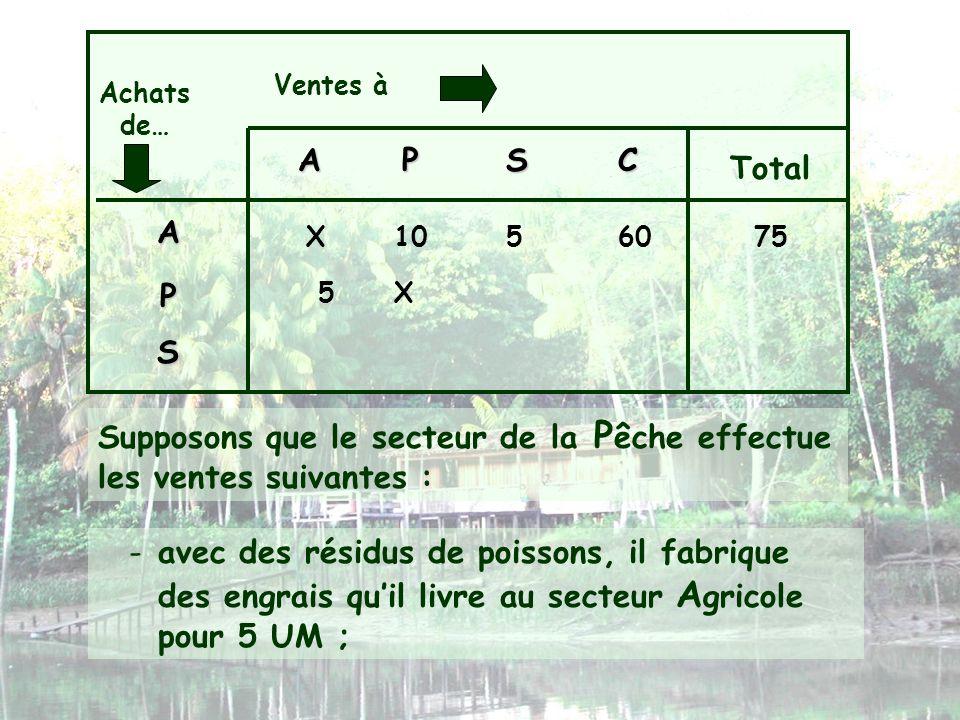 Ventes à Achats de… APSC Total A P S X105 -avec des résidus de poissons, il fabrique des engrais quil livre au secteur A gricole pour 5 UM ; 6075 X Su