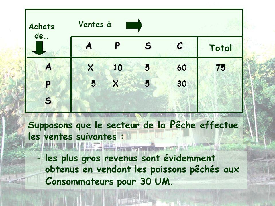 Ventes à Achats de… APSC Total A P S X105 -les plus gros revenus sont évidemment obtenus en vendant les poissons pêchés aux C onsommateurs pour 30 UM.