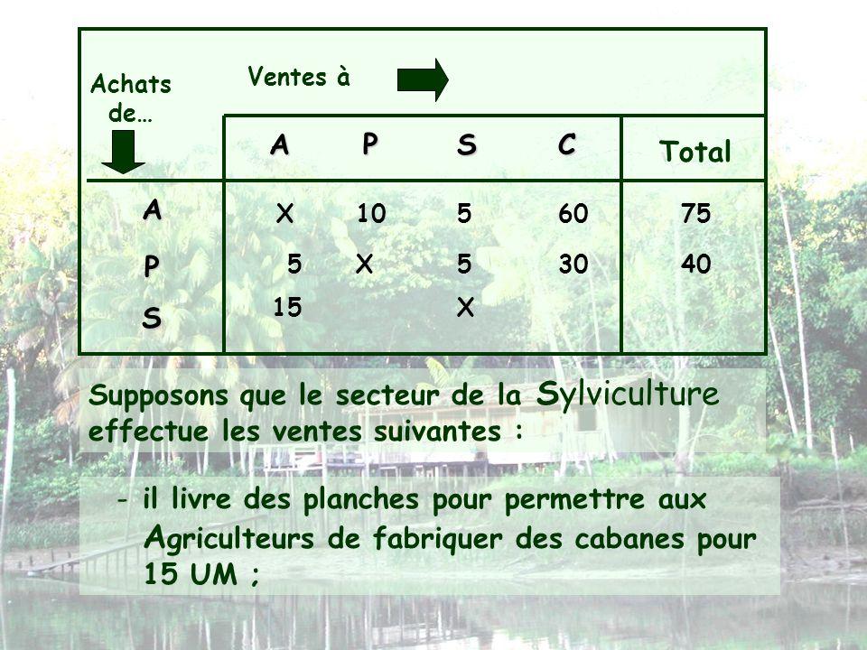 Ventes à Achats de… APSC Total A P S X105 -il livre des planches pour permettre aux A griculteurs de fabriquer des cabanes pour 15 UM ; 6075 X553040 S