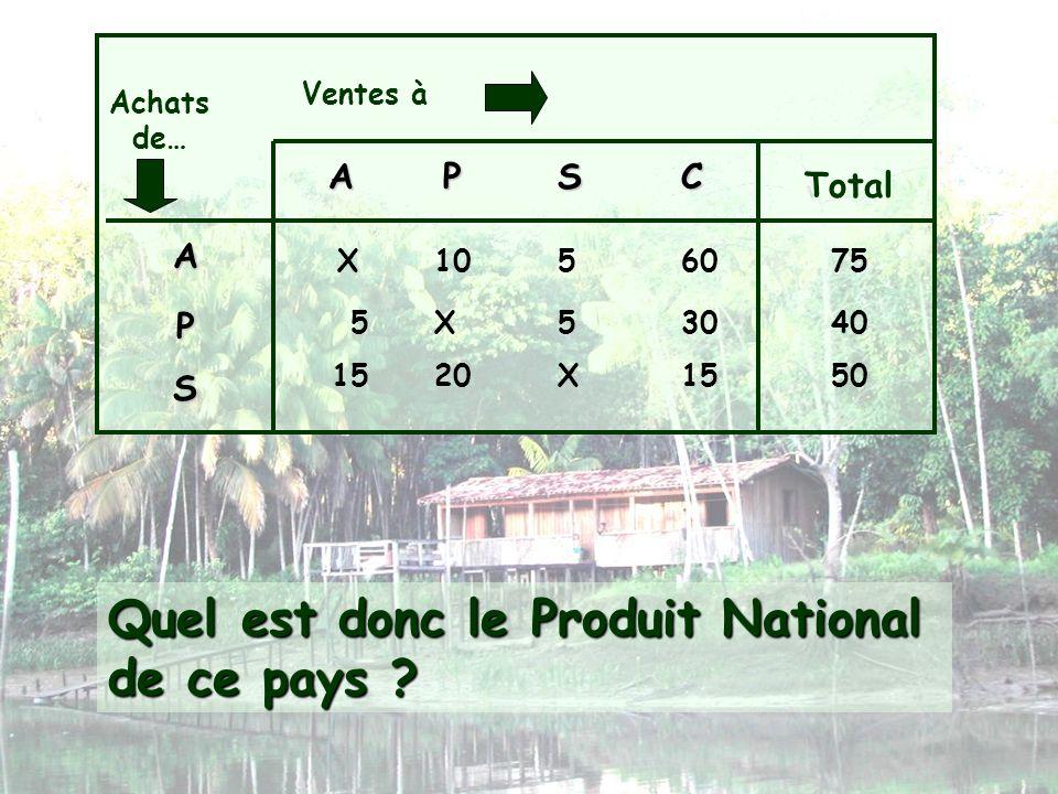 Ventes à Achats de… APSC Total A P S X1056075 X553040 X152015 Quel est donc le Produit National de ce pays ? 50