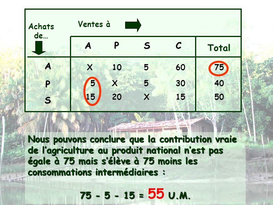 Ventes à Achats de… APSC Total A P S X1056075 X553040 X152015 Nous pouvons conclure que la contribution vraie de lagriculture au produit national nest