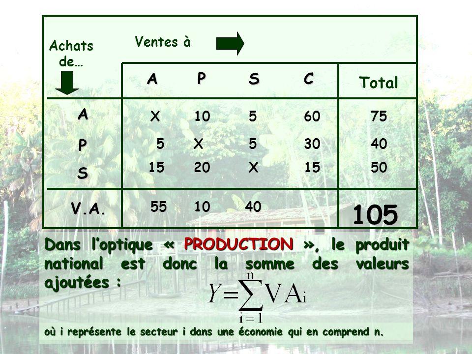 Ventes à Achats de… APSC Total A P S X1056075 X553040 X152015 Dans loptique « PRODUCTION », le produit national est donc la somme des valeurs ajoutées
