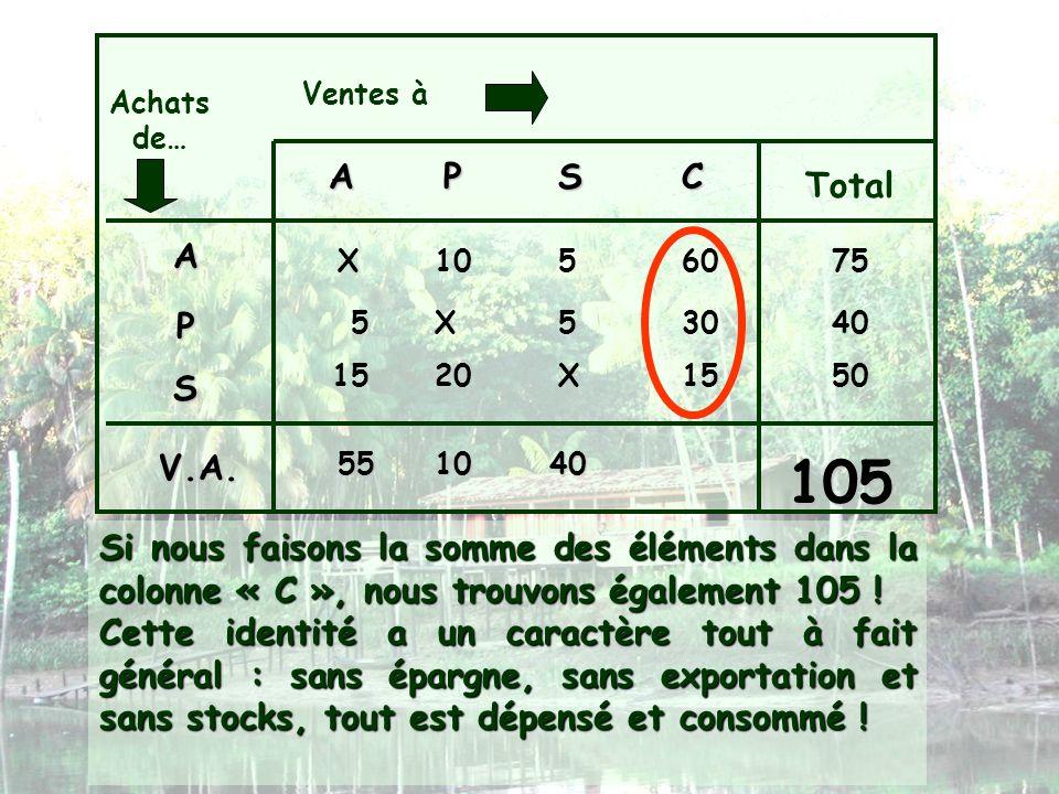 Ventes à Achats de… APSC Total A P S X1056075 X553040 X152015 Si nous faisons la somme des éléments dans la colonne « C », nous trouvons également 105