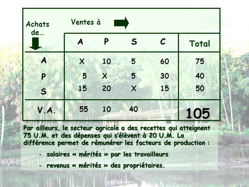 Ventes à Achats de… APSC Total A P S X1056075 X553040 X152015 Par ailleurs, le secteur agricole a des recettes qui atteignent 75 U.M. et des dépenses