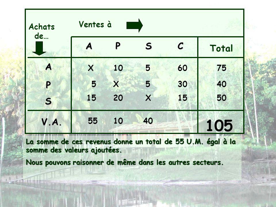 Ventes à Achats de… APSC Total A P S X1056075 X553040 X152015 La somme de ces revenus donne un total de 55 U.M. égal à la somme des valeurs ajoutées.
