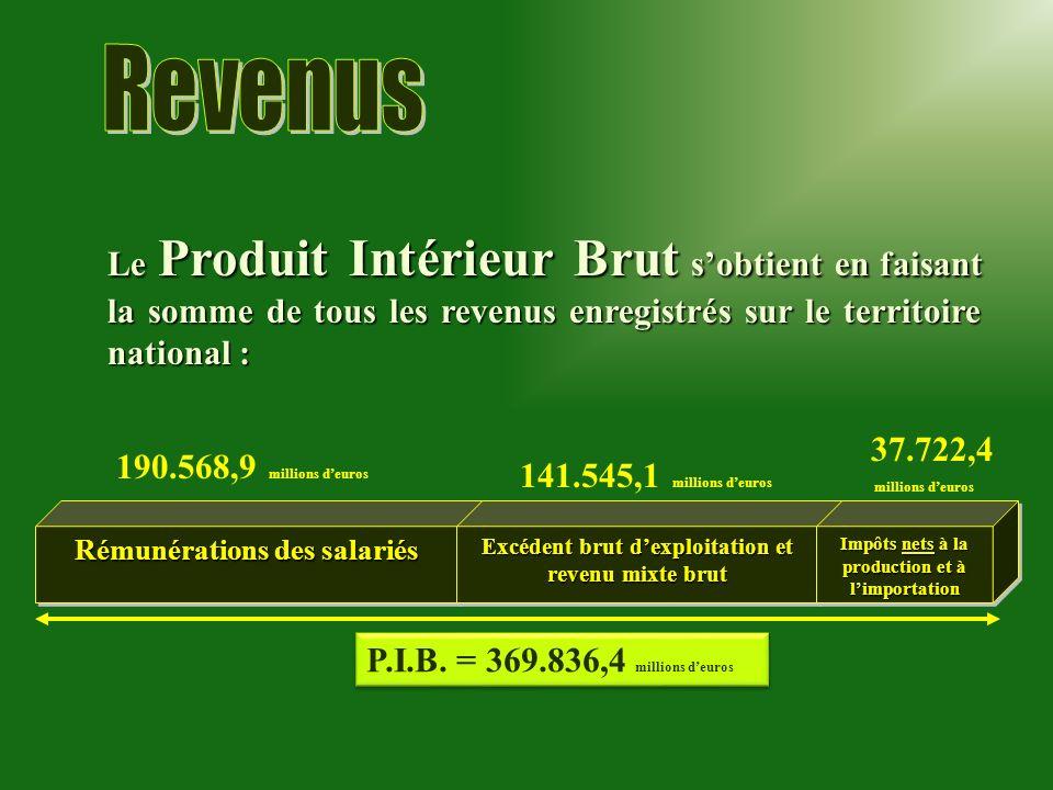 Rémunérations des salariés Le Produit Intérieur Brut sobtient en faisant la somme de tous les revenus enregistrés sur le territoire national : Excéden