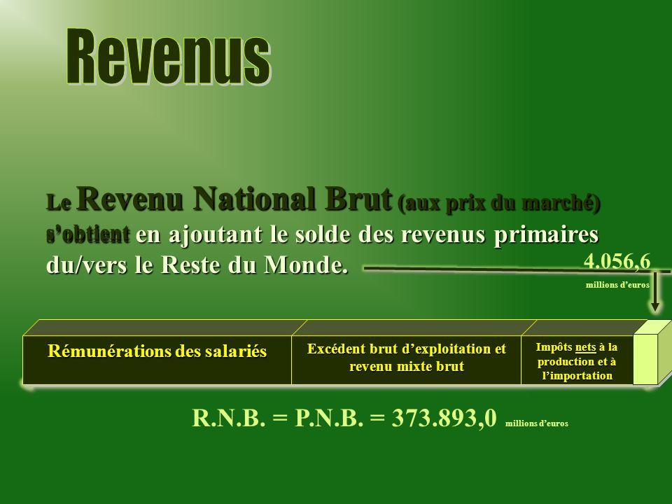 Le Revenu National Brut (aux prix du marché) sobtient en ajoutant le solde des revenus primaires du/vers le Reste du Monde. R.N.B. = P.N.B. = 373.893,