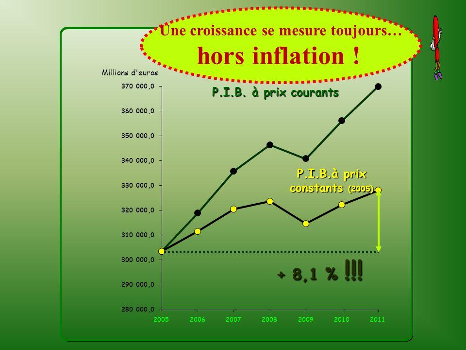 P.I.B.à prix constants (2005) + 8,1 % !!! Une croissance se mesure toujours… hors inflation !