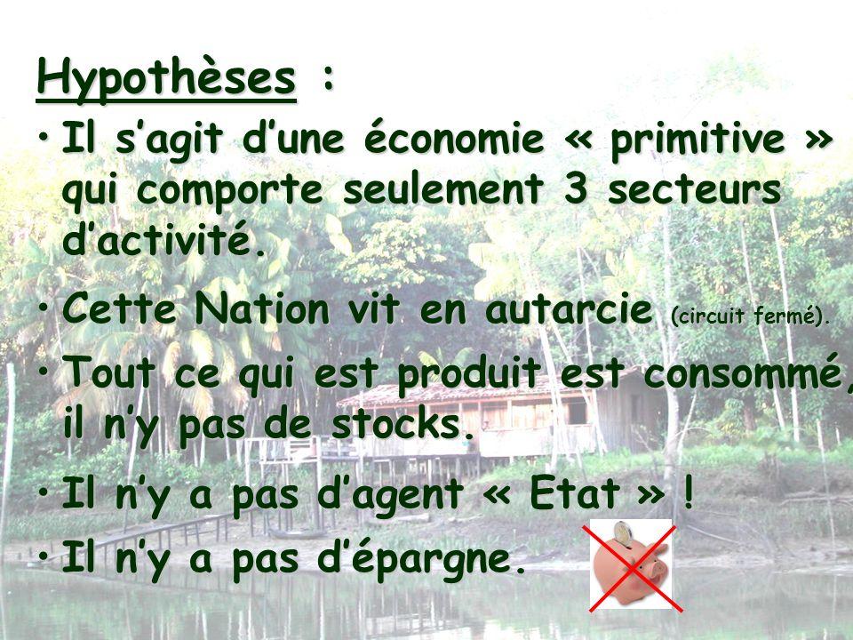 La comptabilité nationale Le P.I.B. dune Nation