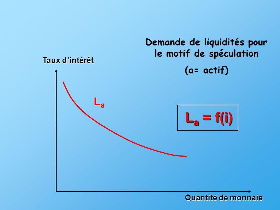 Quantité de monnaie LaLa Taux dintérêt Demande de liquidités pour le motif de spéculation (a= actif) La = f(i)