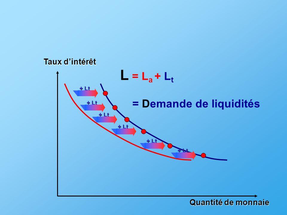 Quantité de monnaie + Lt Taux dintérêt + Lt L = L a + L t = Demande de liquidités