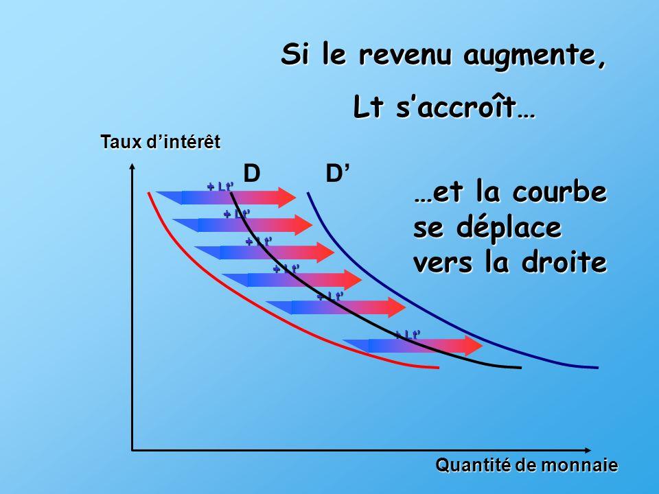 + Lt Quantité de monnaie Taux dintérêt + Lt DD Si le revenu augmente, Lt saccroît… …et la courbe se déplace vers la droite