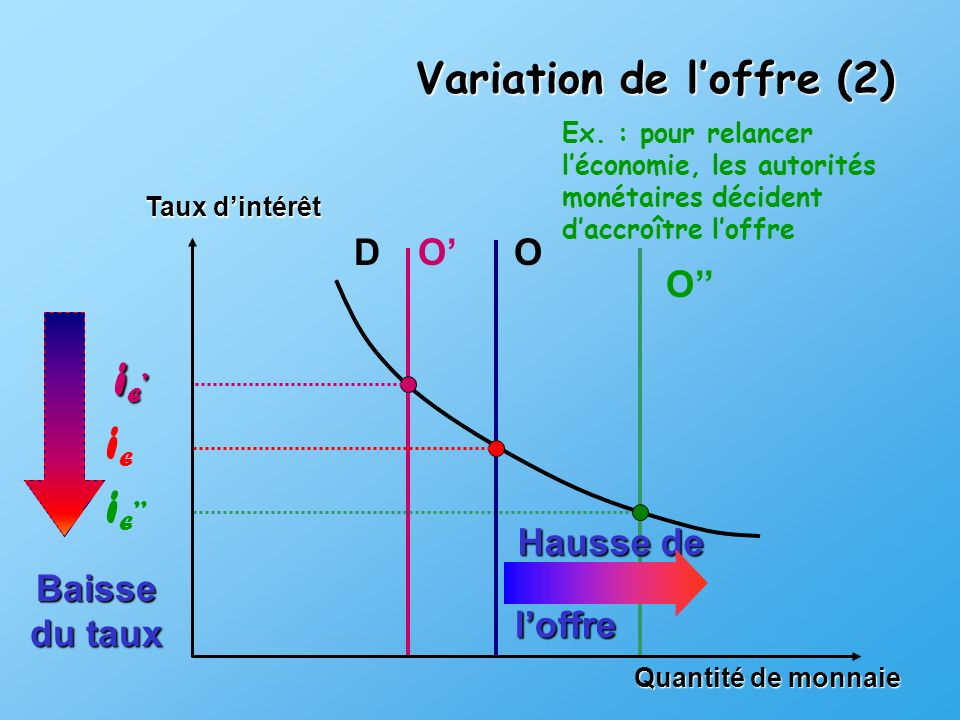 Quantité de monnaie Taux dintérêt DO iEiE Ex.