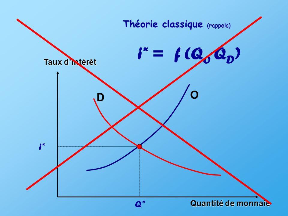 Taux dintérêt Quantité de monnaie D O Théorie classique (rappels) i* Q* i* = f (Q O, QD)QD)