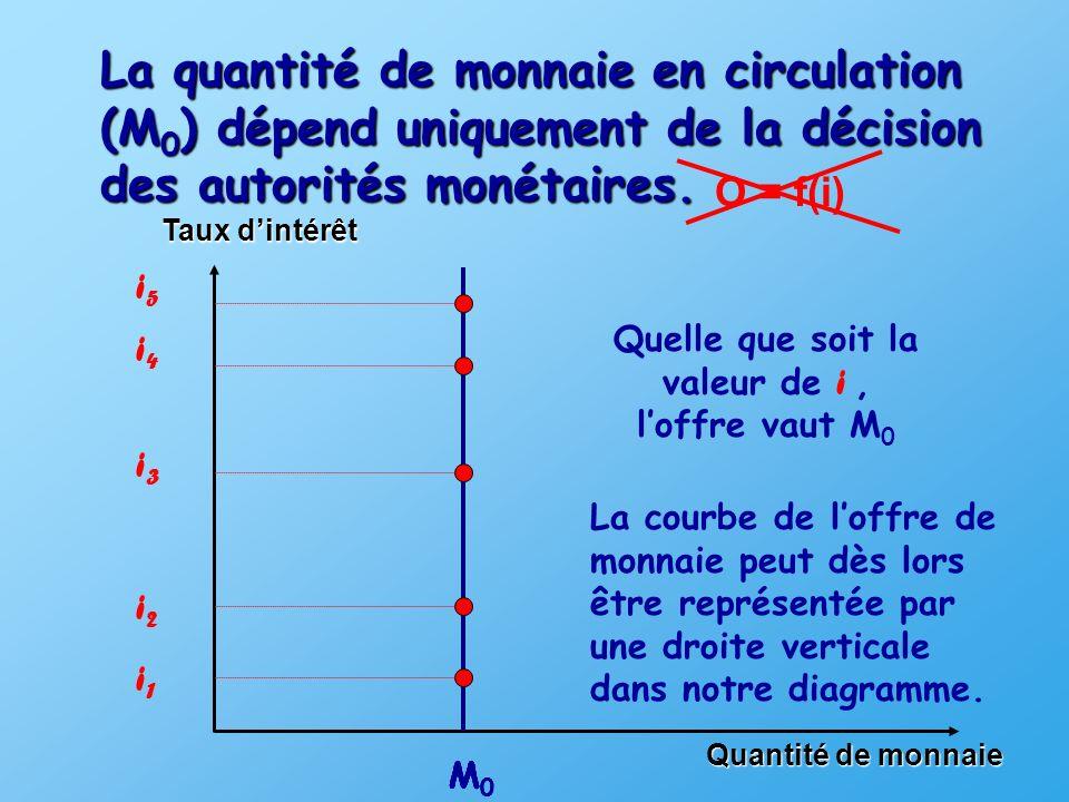 La quantité de monnaie en circulation (M 0 ) dépend uniquement de la décision des autorités monétaires.