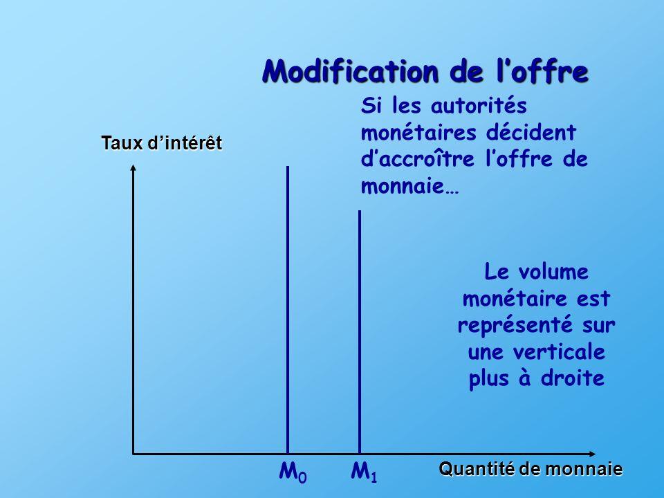 Modification de loffre Taux dintérêt Quantité de monnaie M0 M0 Si les autorités monétaires décident daccroître loffre de monnaie… M1 M1 Le volume monétaire est représenté sur une verticale plus à droite