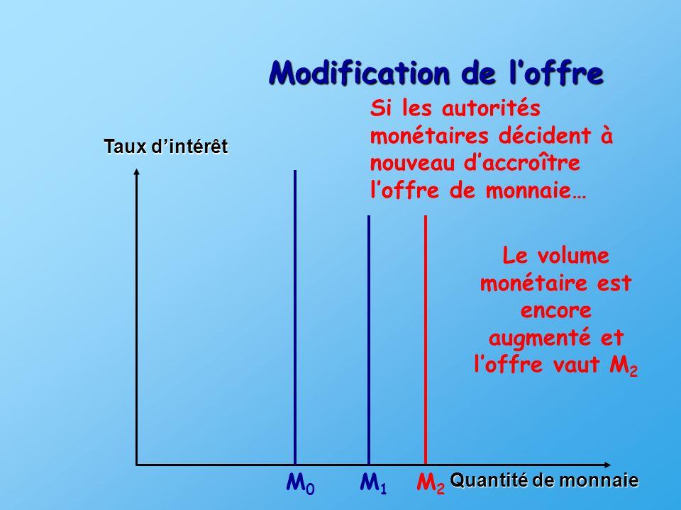 Quantité de monnaie Taux dintérêt D Variation de loffre (1) O iEiE Ex.