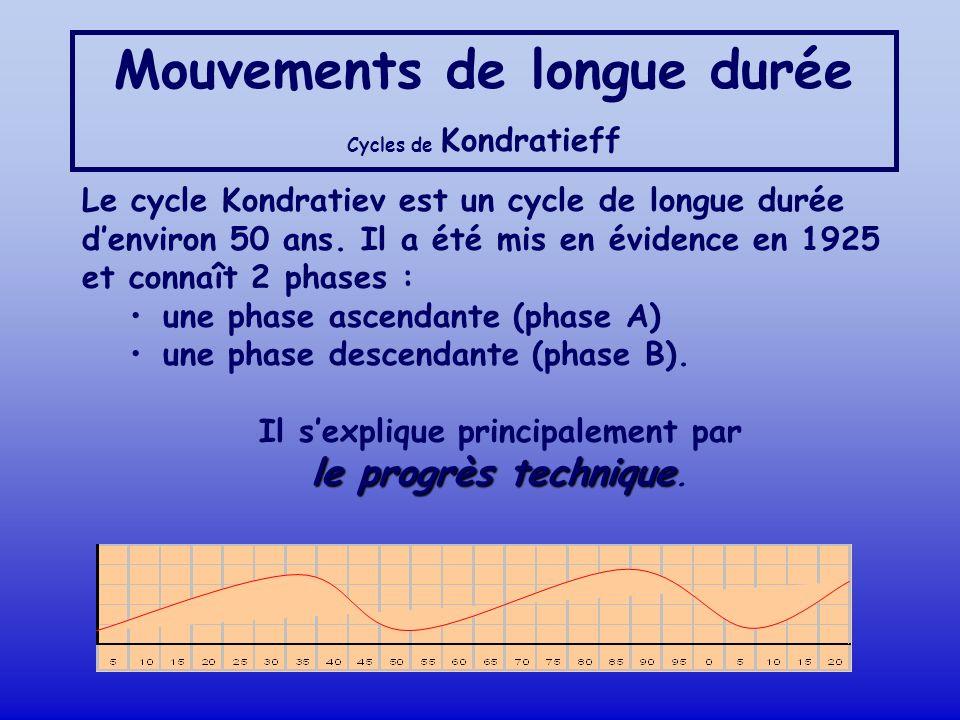 Mouvements de longue durée Cycles de Kondratieff Le cycle Kondratiev est un cycle de longue durée denviron 50 ans. Il a été mis en évidence en 1925 et