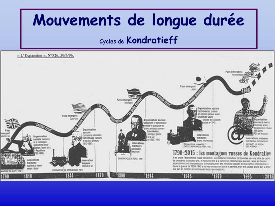 Mouvements de longue durée Cycles de Kondratieff