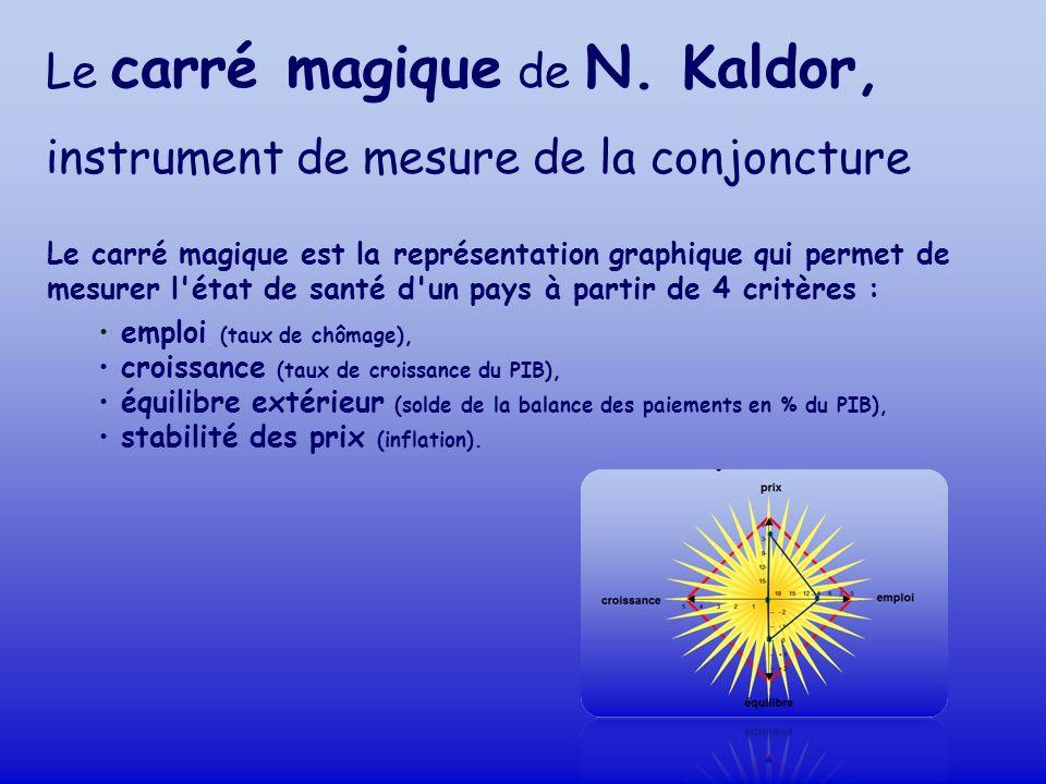 Le carré magique de N. Kaldor, instrument de mesure de la conjoncture Le carré magique est la représentation graphique qui permet de mesurer l'état de