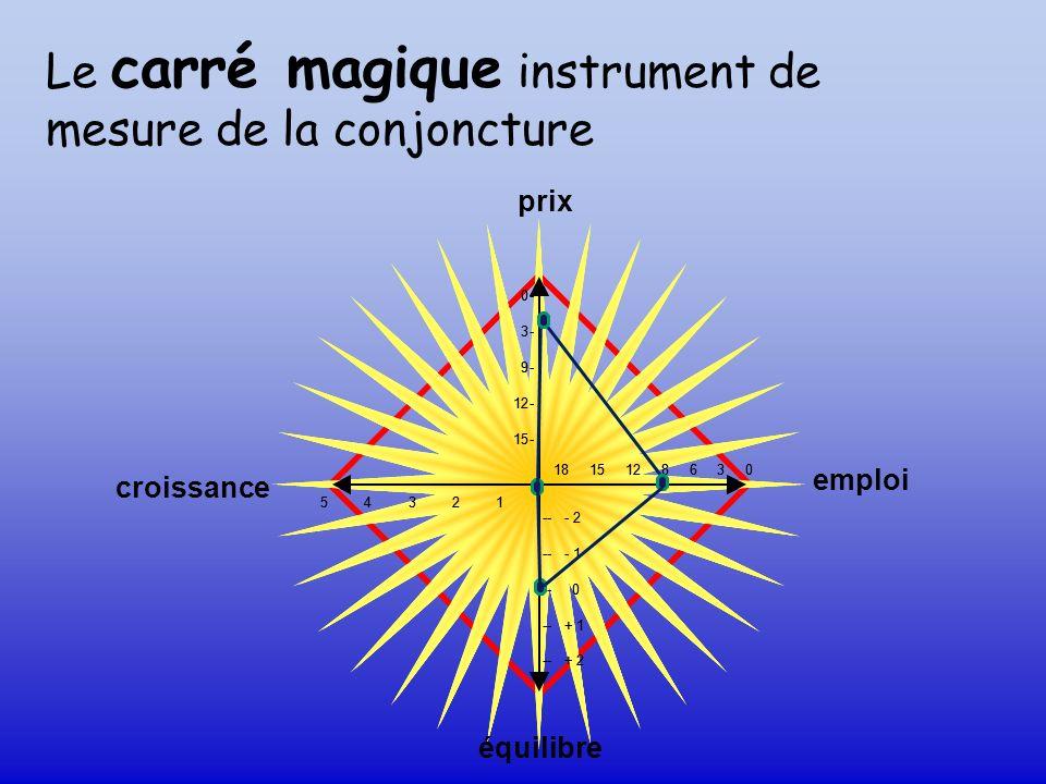 prix équilibre croissance 0- 3- 9- 12- 15- ---2 ---1 --0 --+ 1 --+ 2 5 4 3 2 1 18 15 12 8 6 3 0 emploi Le carré magique instrument de mesure de la con