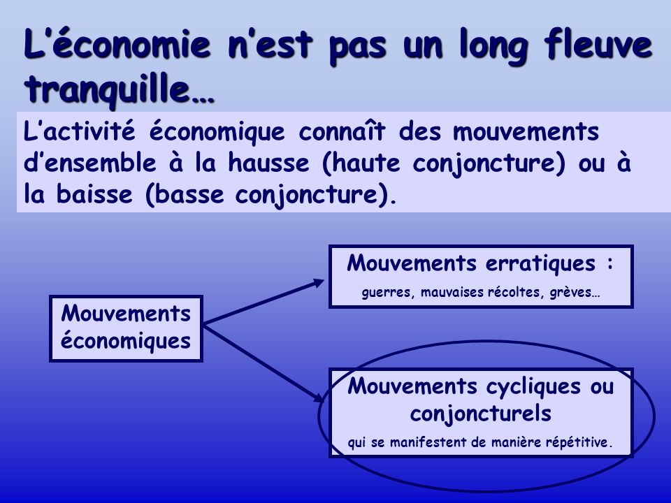 Léconomie nest pas un long fleuve tranquille… Mouvements économiques Mouvements erratiques : guerres, mauvaises récoltes, grèves… Mouvements cycliques