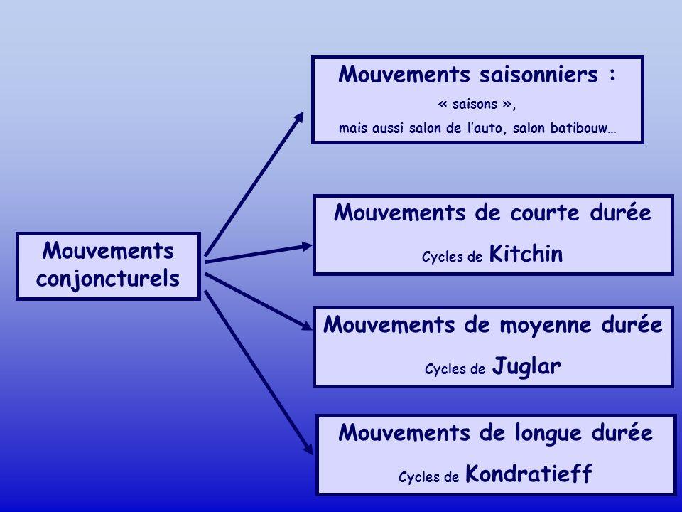 Mouvements conjoncturels Mouvements saisonniers : « saisons », mais aussi salon de lauto, salon batibouw… Mouvements de courte durée Cycles de Kitchin