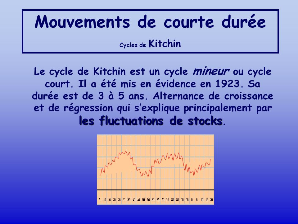 Mouvements de courte durée Cycles de Kitchin les fluctuations de stocks Le cycle de Kitchin est un cycle mineur ou cycle court. Il a été mis en éviden