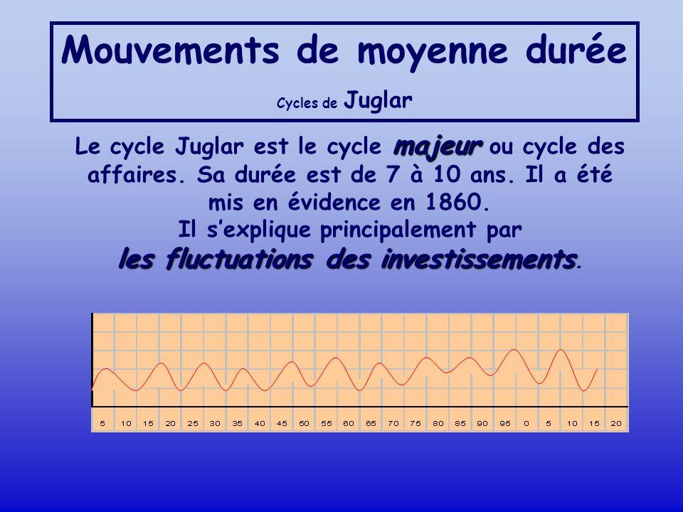 Mouvements de moyenne durée Cycles de Juglar majeur Le cycle Juglar est le cycle majeur ou cycle des affaires. Sa durée est de 7 à 10 ans. Il a été mi