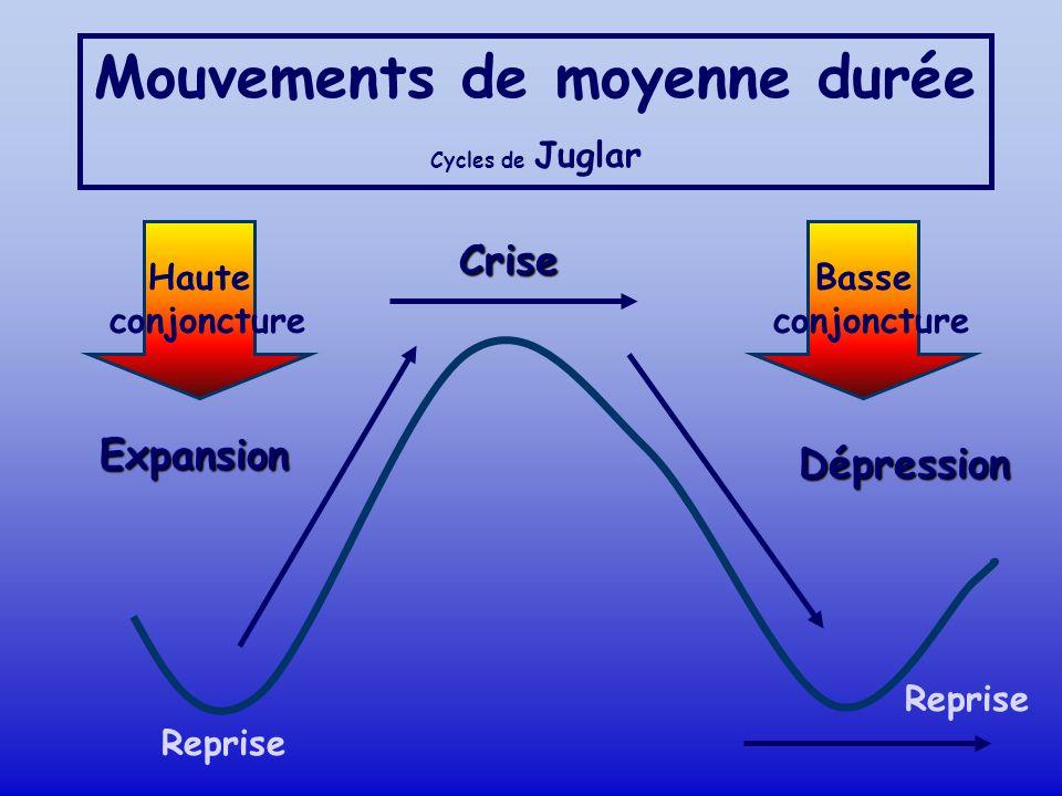 Mouvements de longue durée Cycles de Kondratieff Le cycle Kondratiev est un cycle de longue durée denviron 50 ans.