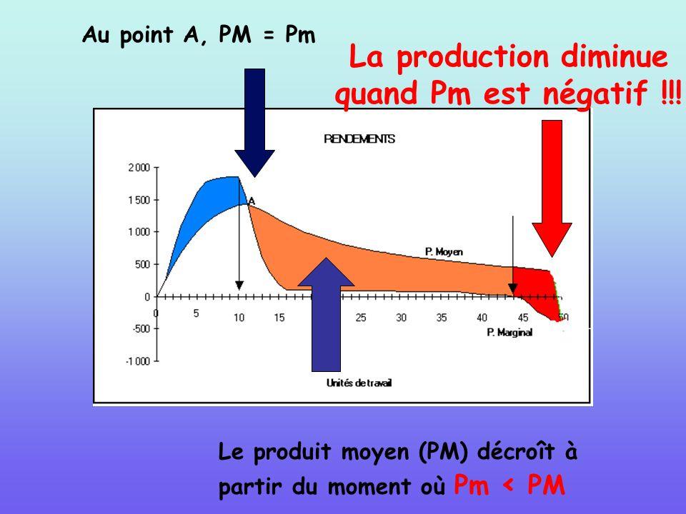 Au point A, PM = Pm Le produit moyen (PM) décroît à partir du moment où Pm < PM La production diminue quand Pm est négatif !!!