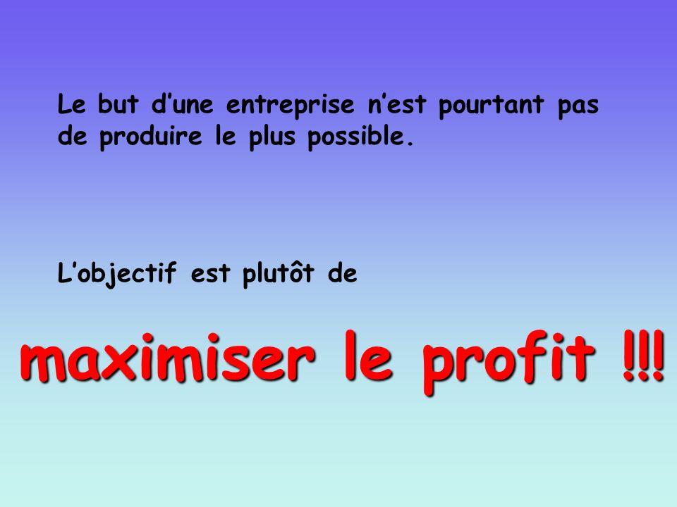 Le but dune entreprise nest pourtant pas de produire le plus possible. Lobjectif est plutôt de maximiser le profit !!!