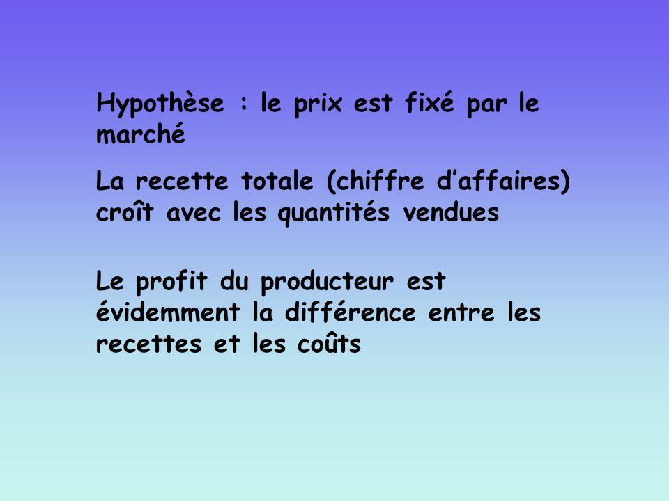 Hypothèse : le prix est fixé par le marché La recette totale (chiffre daffaires) croît avec les quantités vendues Le profit du producteur est évidemme
