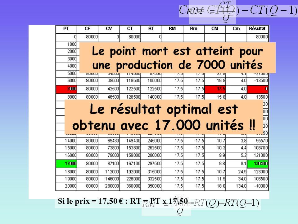 Le point mort est atteint pour une production de 7000 unités Le résultat optimal est obtenu avec 17.000 unités !! Si le prix = 17,50 : RT = PT x 17,50